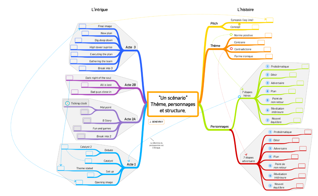 Mind-mapping d'un scénario / (c) Jérôme Genevray.
