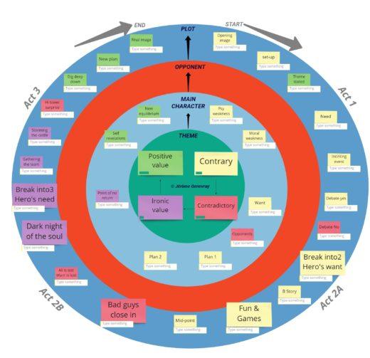 Narrative wheel by Jerome Genevray